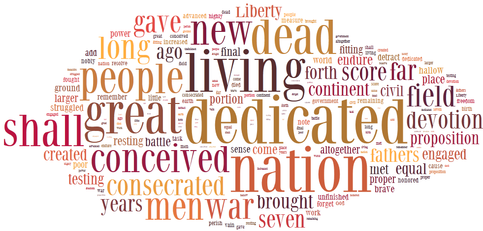 Wordle of the text of the Gettysburg Address
